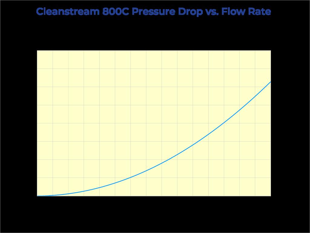 Cleanstream 800C Pressure Drop