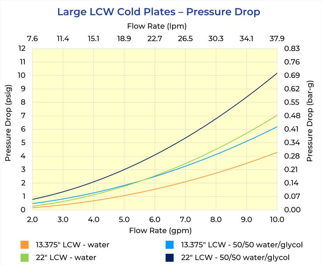 Large LCW Cold Plates Pressure Drop