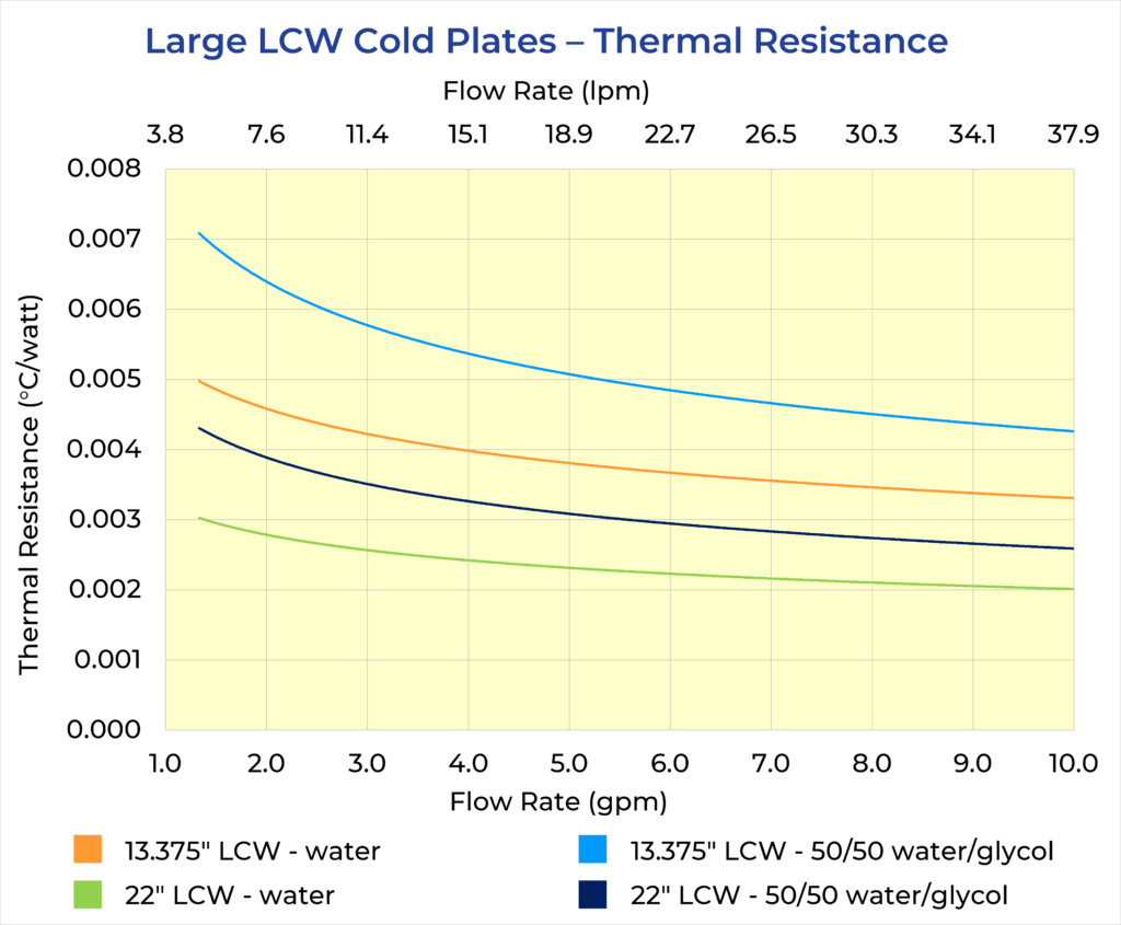 Large LCW Cold Plates Thermal Resistance