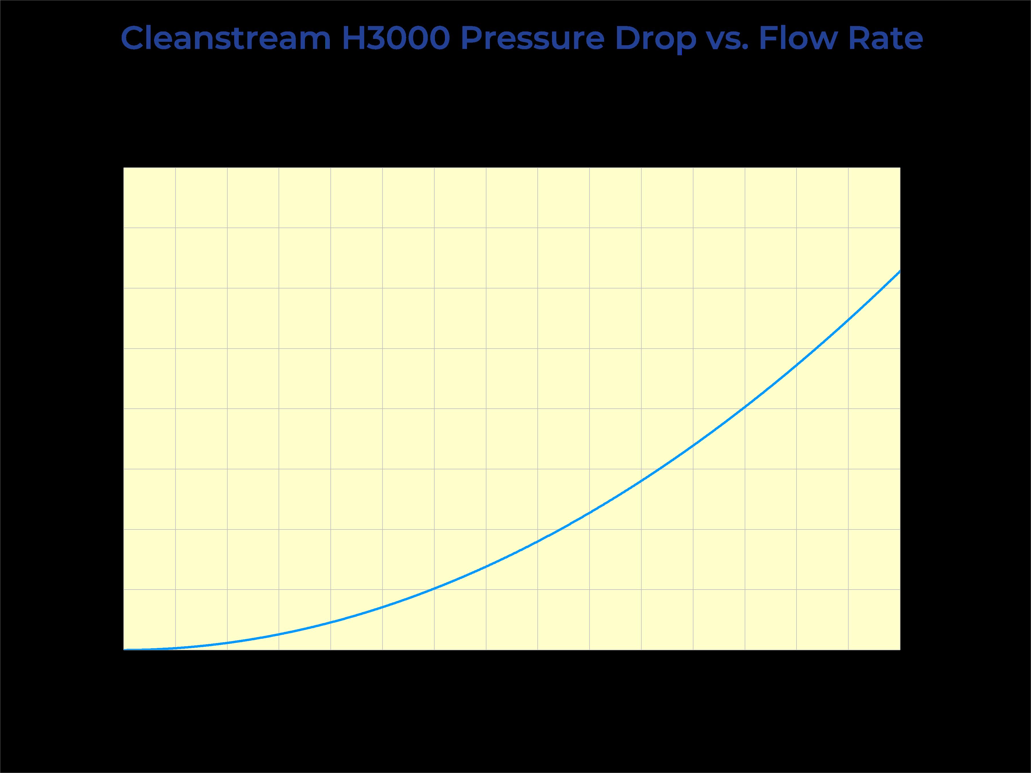 Cleanstream H3000 Pressure Drop