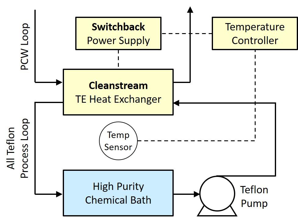 Cleanstream Schematic