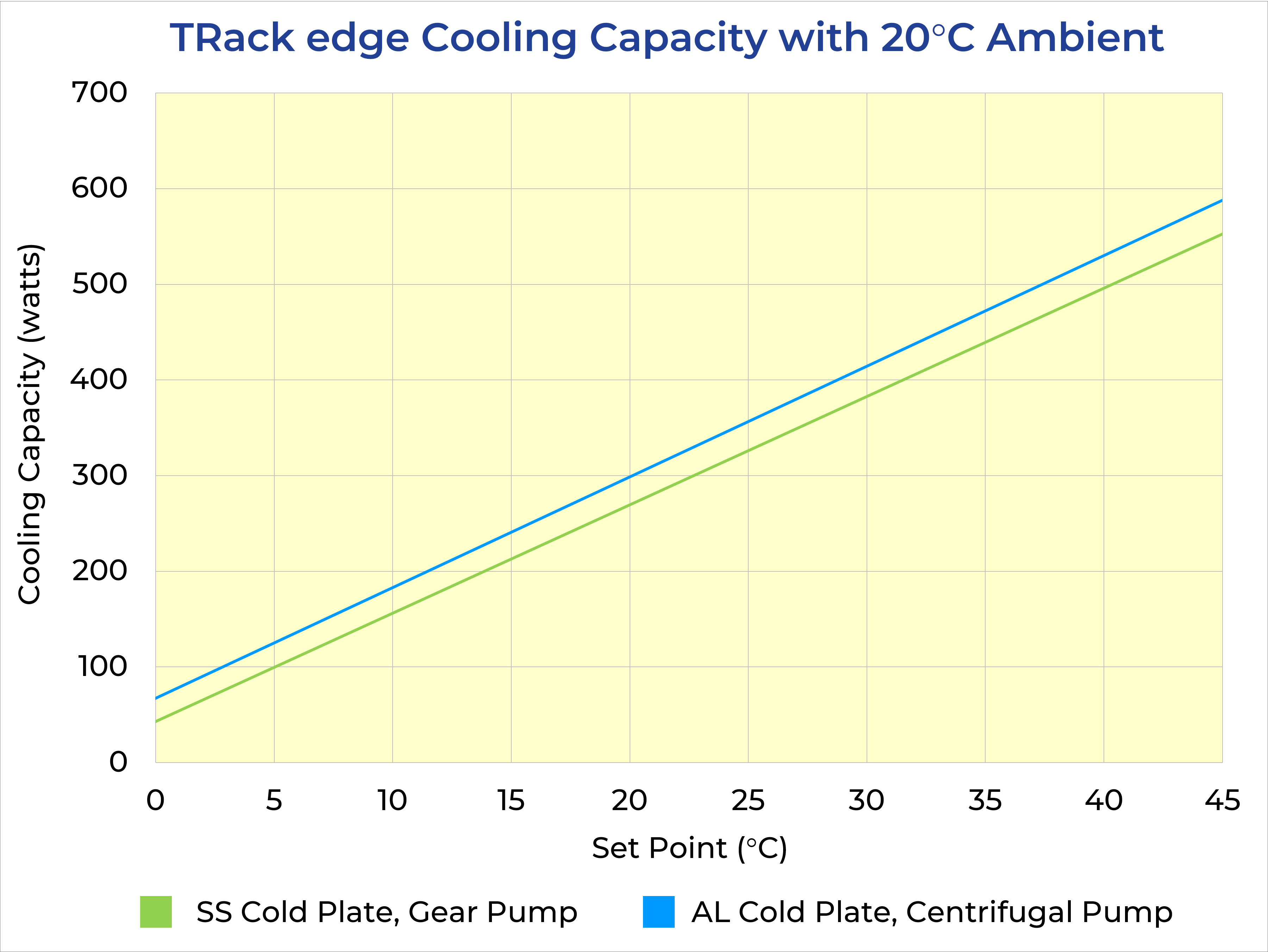 TRack edge Cooling Curves