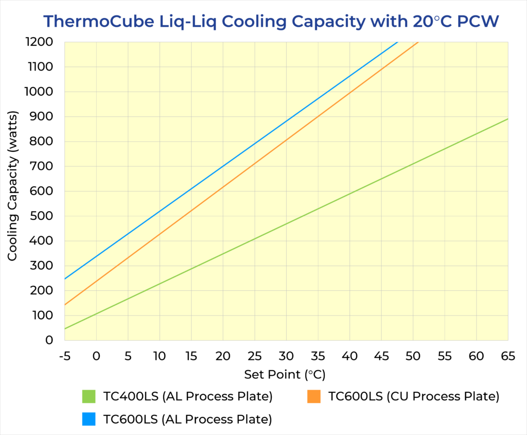 ThermoCube Liq-Liq Cooling Curves