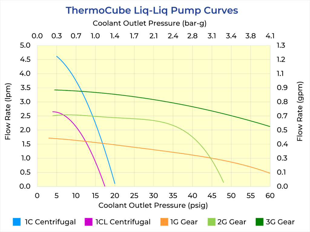 ThermoCube Liq-Liq Pump Curves