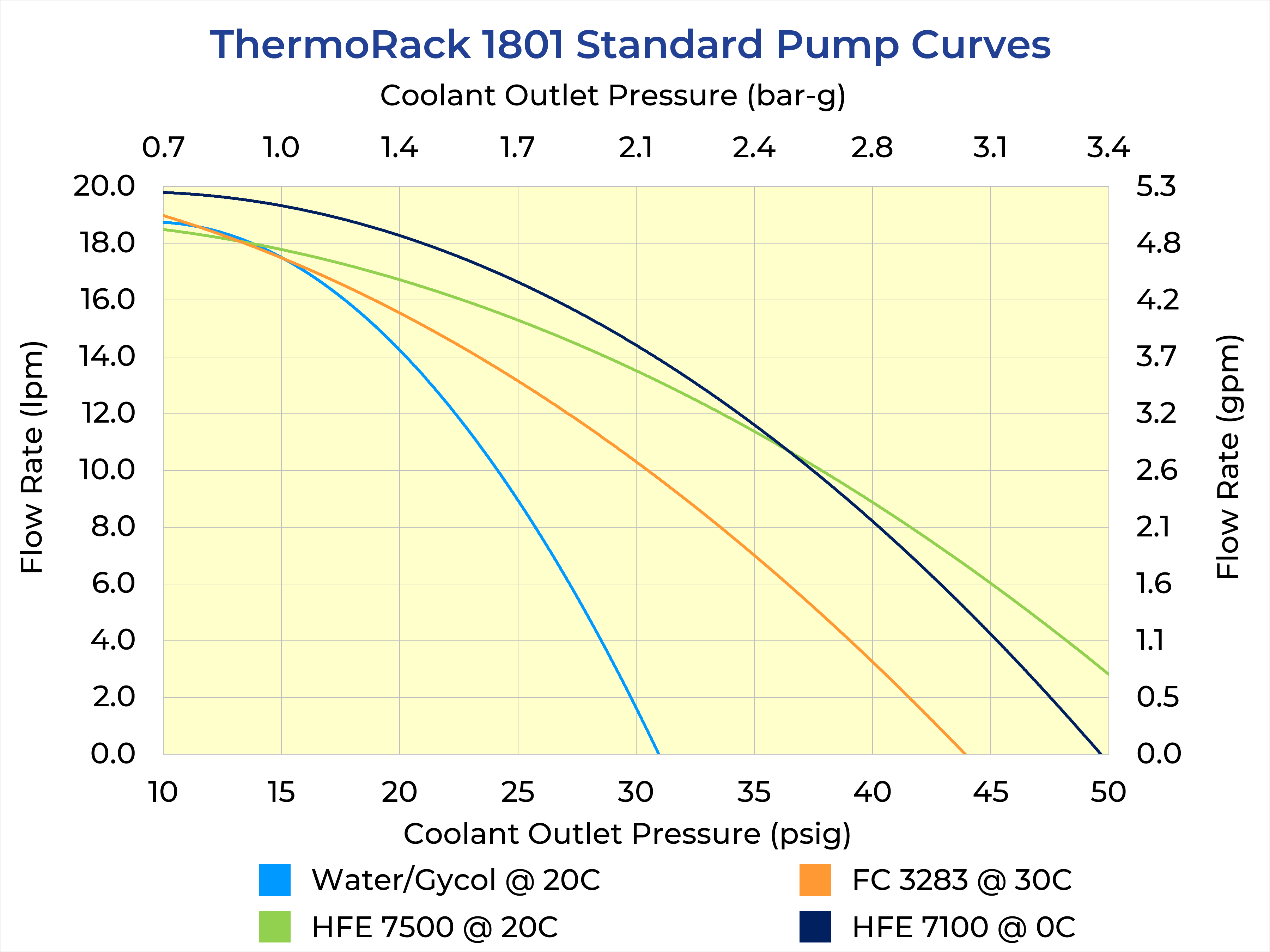 ThermoRack 1801 Pump Curves