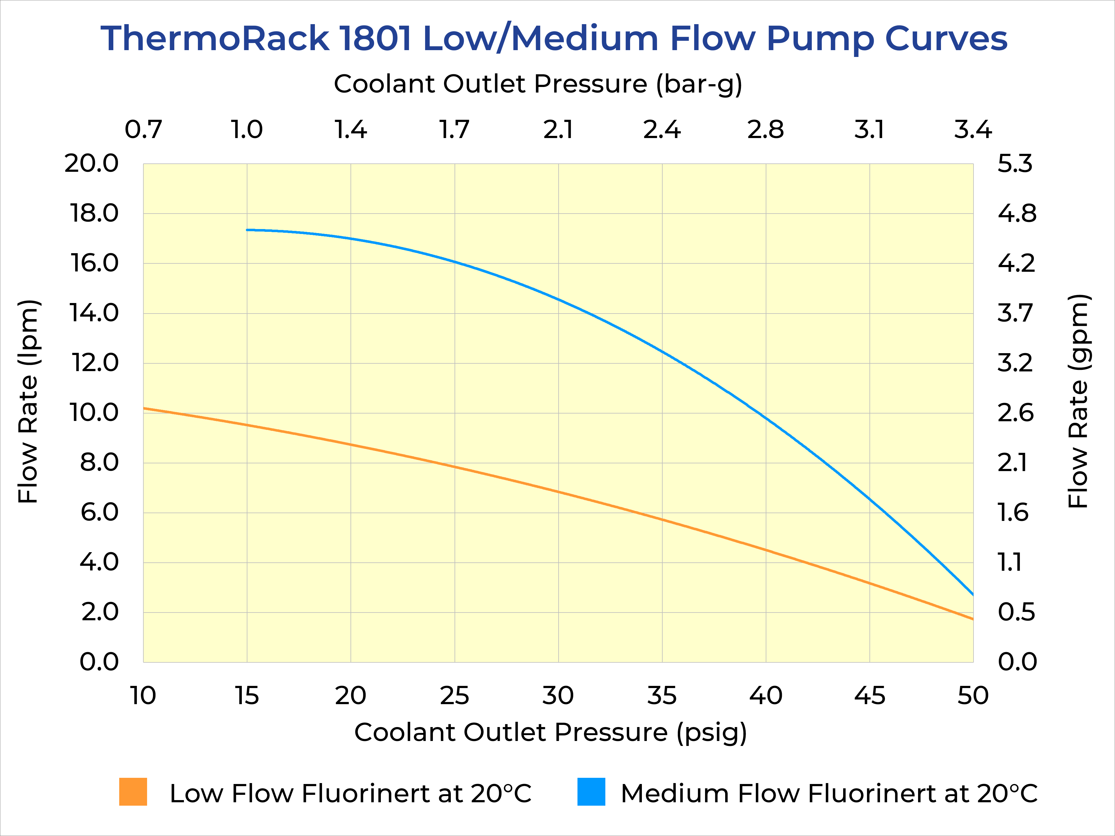 ThermoRack 1801 Pump Curves Low - Med Flow