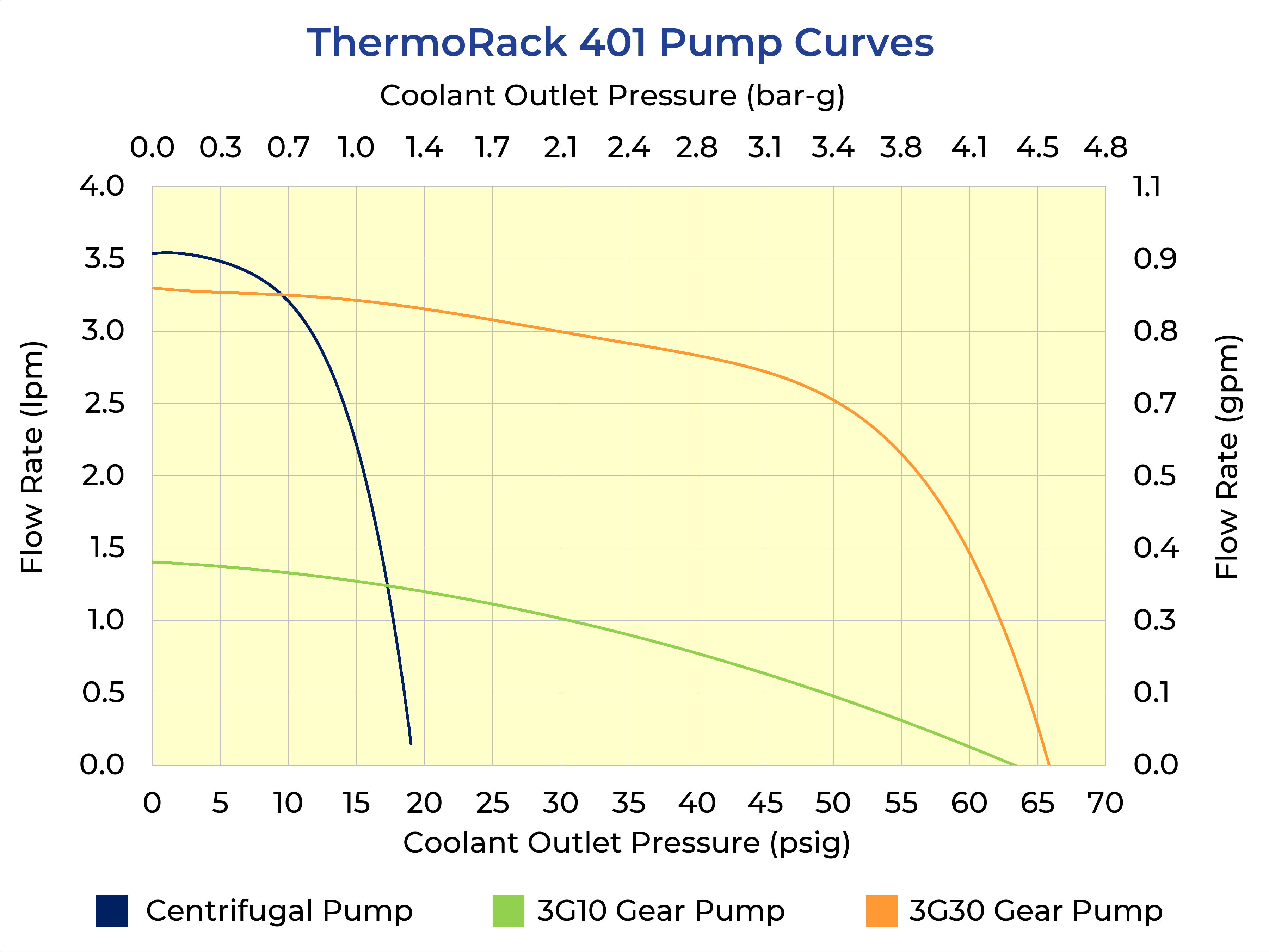 ThermoRack 401 Pump Curves