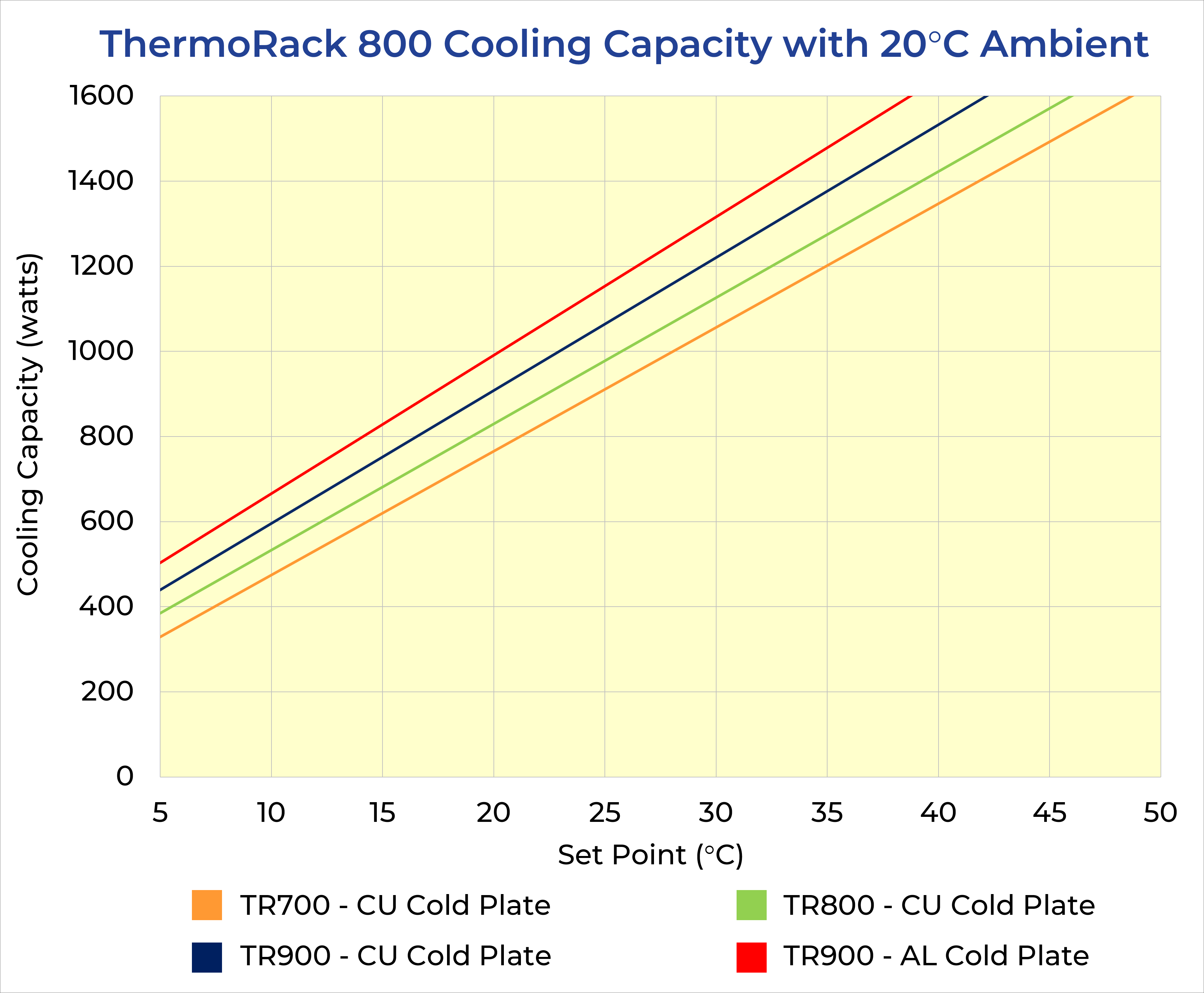 ThermoRack 800 Cooling Curves