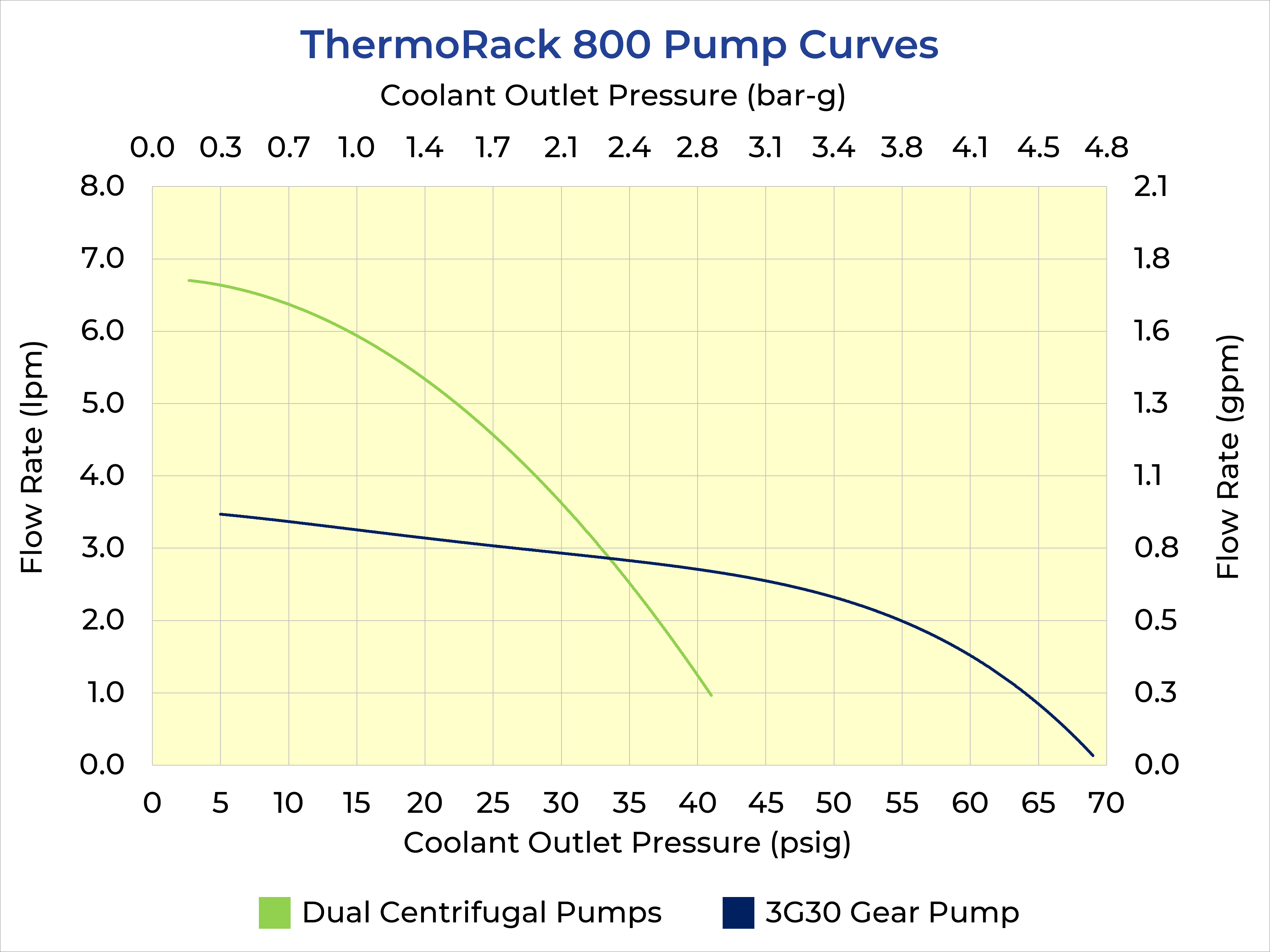 ThermoRack 800 Pump Curves